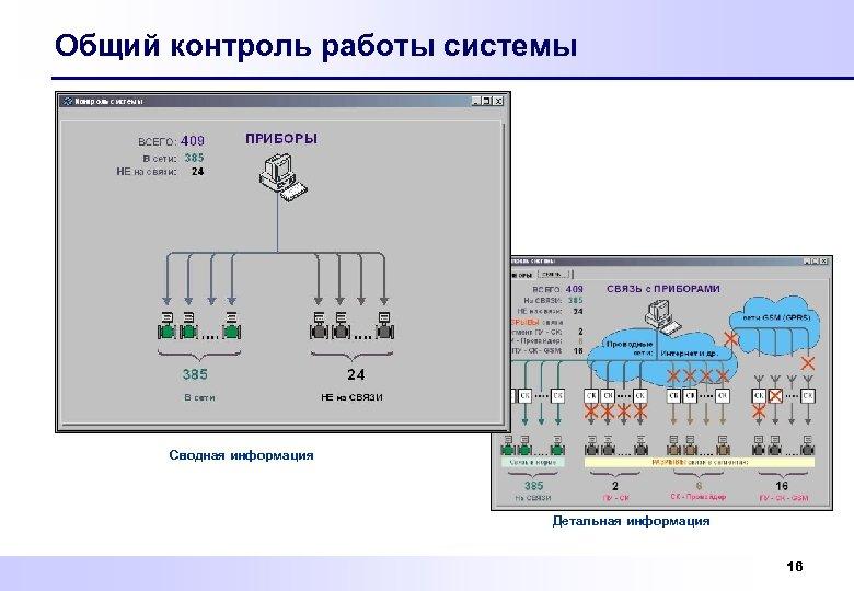 Общий контроль работы системы Сводная информация Детальная информация 16
