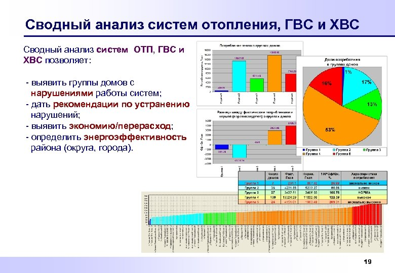 Сводный анализ систем отопления, ГВС и ХВС Сводный анализ систем ОТП, ГВС и ХВС