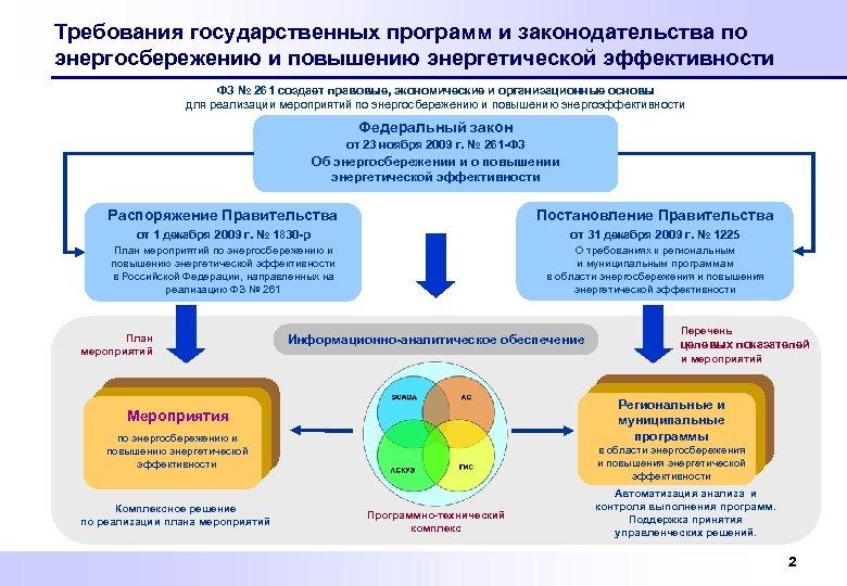 Требования государственных программ и законодательства по энергосбережению и повышению энергетической эффективности ФЗ № 261