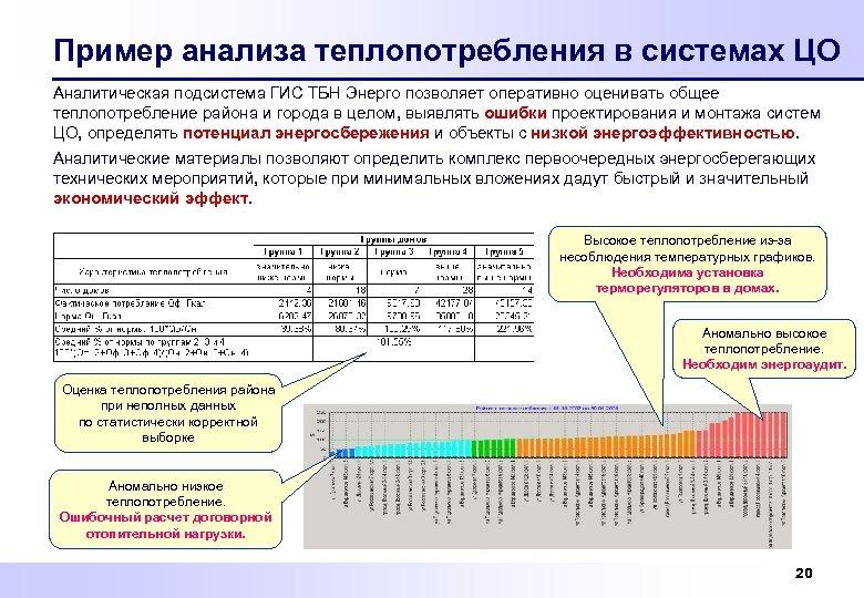 Пример анализа теплопотребления в системах ЦО Аналитическая подсистема ГИС ТБН Энерго позволяет оперативно оценивать