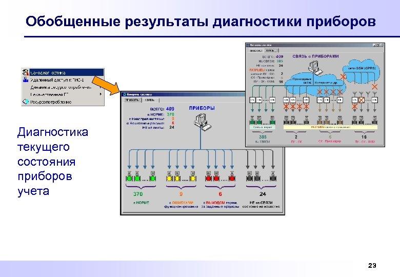 Обобщенные результаты диагностики приборов Диагностика текущего состояния приборов учета 23