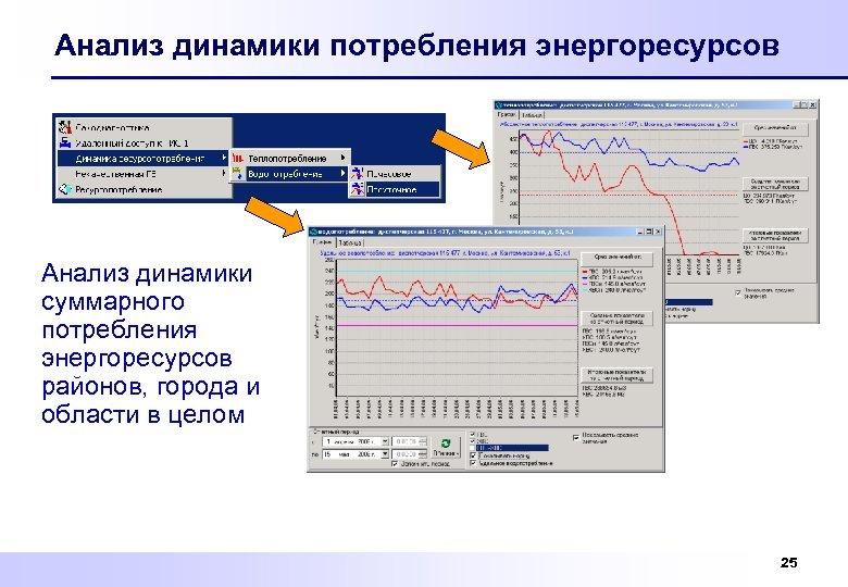 Анализ динамики потребления энергоресурсов Анализ динамики суммарного потребления энергоресурсов районов, города и области в