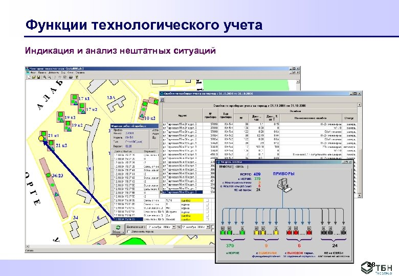 Функции технологического учета Индикация и анализ нештатных ситуаций 28