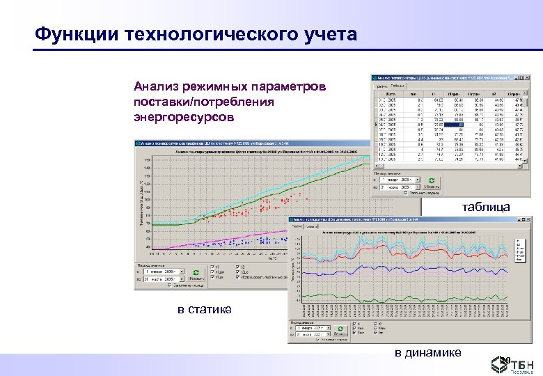Функции технологического учета Анализ режимных параметров поставки/потребления энергоресурсов таблица в статике в динамике 29