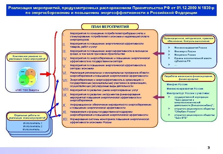 Реализация мероприятий, предусмотренных распоряжением Правительства РФ от 01. 12. 2009 N 1830 -р по