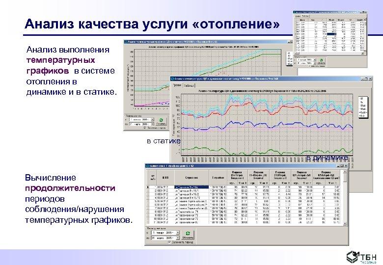 Анализ качества услуги «отопление» Анализ выполнения температурных графиков в системе отопления в динамике и