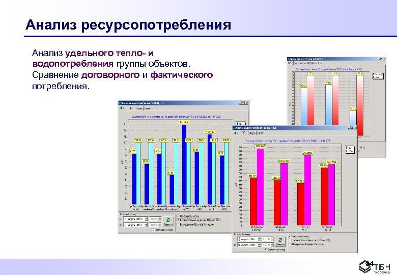 Анализ ресурсопотребления Анализ удельного тепло- и водопотребления группы объектов. Сравнение договорного и фактического потребления.
