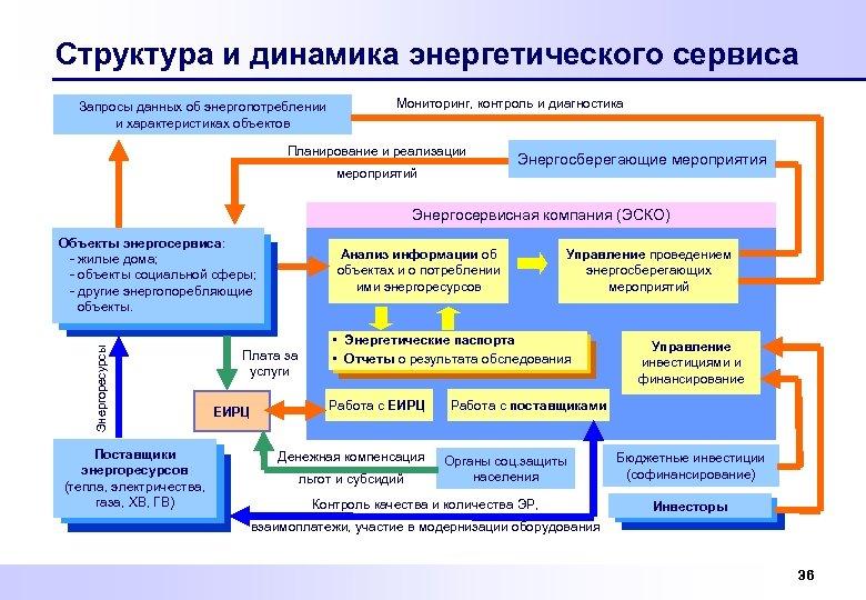 Структура и динамика энергетического сервиса Запросы данных об энергопотреблении и характеристиках объектов Мониторинг, контроль