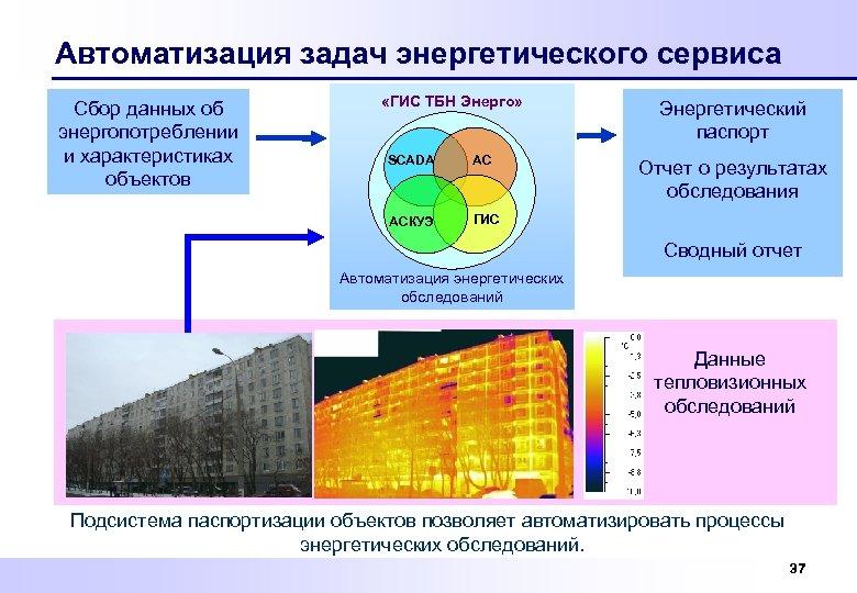 Автоматизация задач энергетического сервиса Сбор данных об энергопотреблении и характеристиках объектов «ГИС ТБН Энерго»