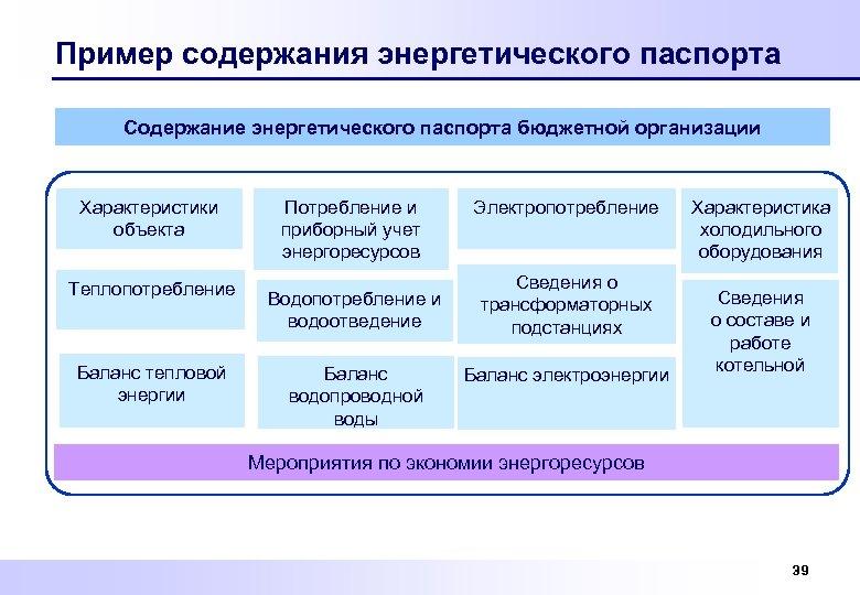 Пример содержания энергетического паспорта Содержание энергетического паспорта бюджетной организации Характеристики объекта Теплопотребление Баланс тепловой