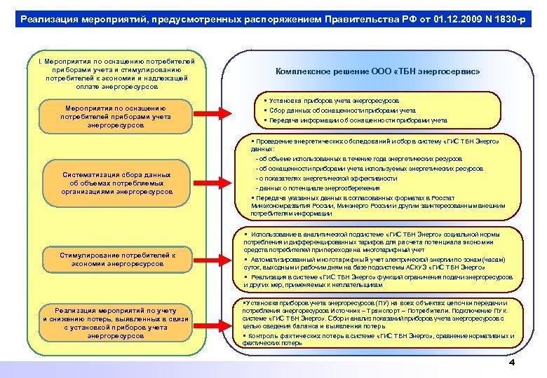 Реализация мероприятий, предусмотренных распоряжением Правительства РФ от 01. 12. 2009 N 1830 -р I.
