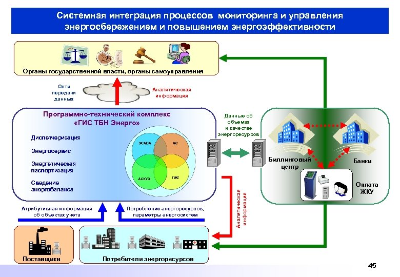 Системная интеграция процессов мониторинга и управления энергосбережением и повышением энергоэффективности Органы государственной власти, органы