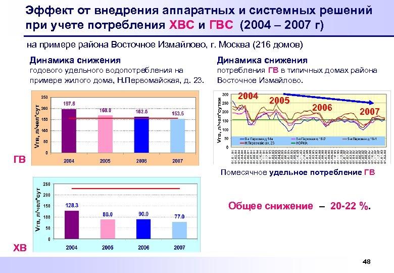 Эффект от внедрения аппаратных и системных решений при учете потребления ХВС и ГВС (2004