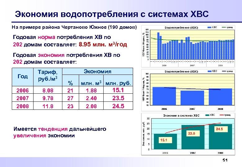 Экономия водопотребления с системах ХВС На примере района Чертаново Южное (190 домов) Годовая норма