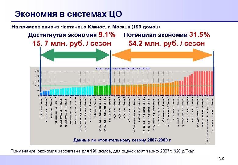 Экономия в системах ЦО На примере района Чертаново Южное, г. Москва (190 домов) Достигнутая