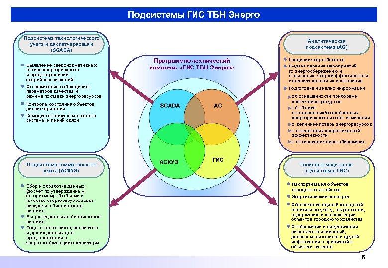 Подсистемы ГИС ТБН Энерго Подсистема технологического учета и диспетчеризации (SCADA) Выявление сверхнормативных потерь энергоресурсов