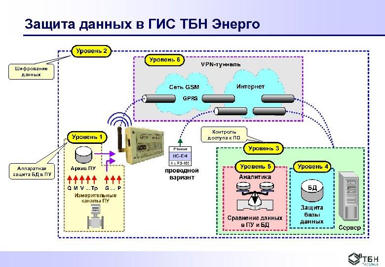 Защита данных в ГИС ТБН Энерго Шифрование данных Контроль доступа к ПО Аппаратная защита
