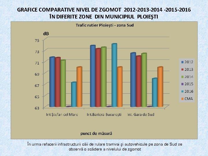 GRAFICE COMPARATIVE NIVEL DE ZGOMOT 2012 -2013 -2014 -2015 -2016 ÎN DIFERITE ZONE DIN