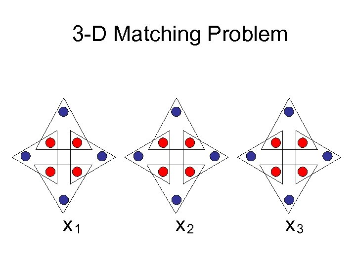 3 -D Matching Problem x 1 x 2 x 3