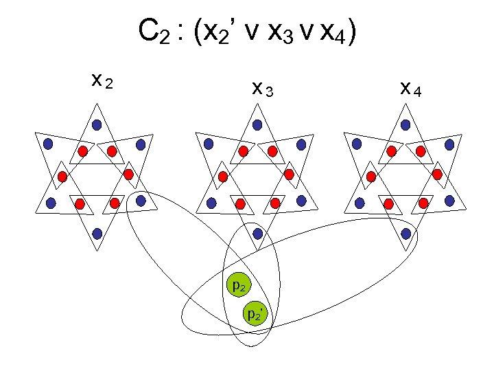 C 2 : (x 2' v x 3 v x 4) x 2 x