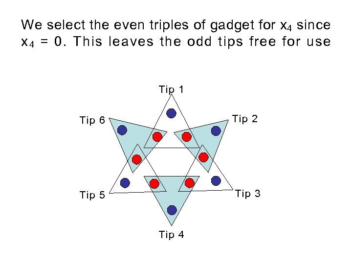 We select the even triples of gadget for x 4 since x 4 =