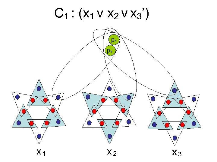 C 1 : (x 1 v x 2 v x 3') p 1 '