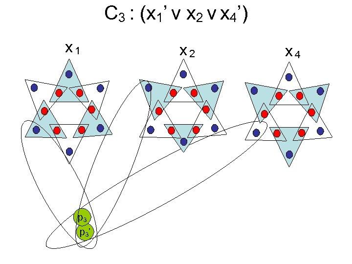 C 3 : (x 1' v x 2 v x 4') x 1 p