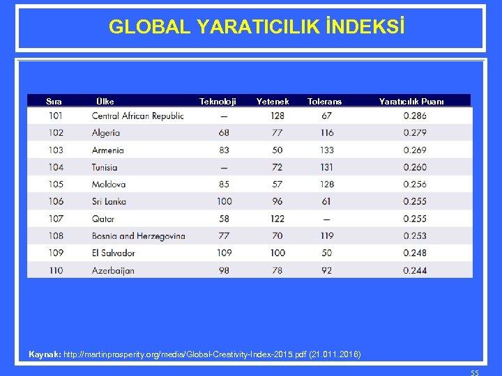 GLOBAL YARATICILIK İNDEKSİ Sıra Ülke Teknoloji Yetenek Tolerans Yaratıcılık Puanı Kaynak: http: //martinprosperity. org/media/Global-Creativity-Index-2015.