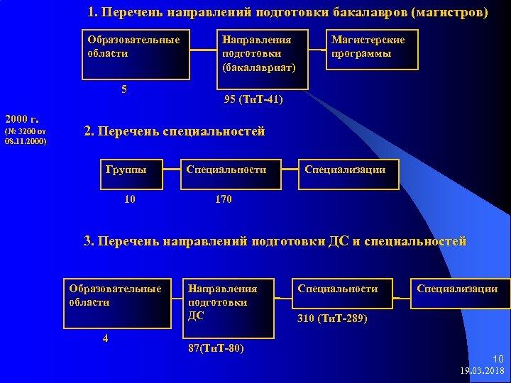 1. Перечень направлений подготовки бакалавров (магистров) Образовательные области 5 2000 г. (№ 3200 от
