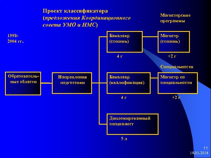 Проект классификатора (предложения Координационного совета УМО и НМС) 19982004 гг. Бакалавр (степень) 4 г