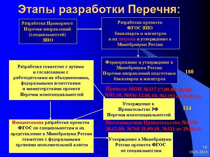 Этапы разработки Перечня: Разработка Примерного Перечня направлений (специальностей) ВПО Разработка совместно с вузами и