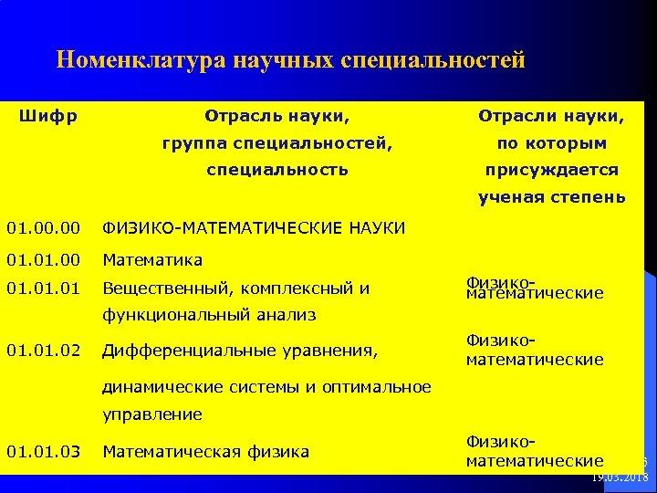 Номенклатура научных специальностей Шифр Отрасль науки, Отрасли науки, группа специальностей, по которым специальность присуждается
