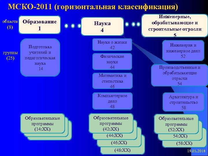 МСКО-2011 (горизонтальная классификация) области (8) группы (25) Образование 1 Подготовка учителей и педагогическая наука