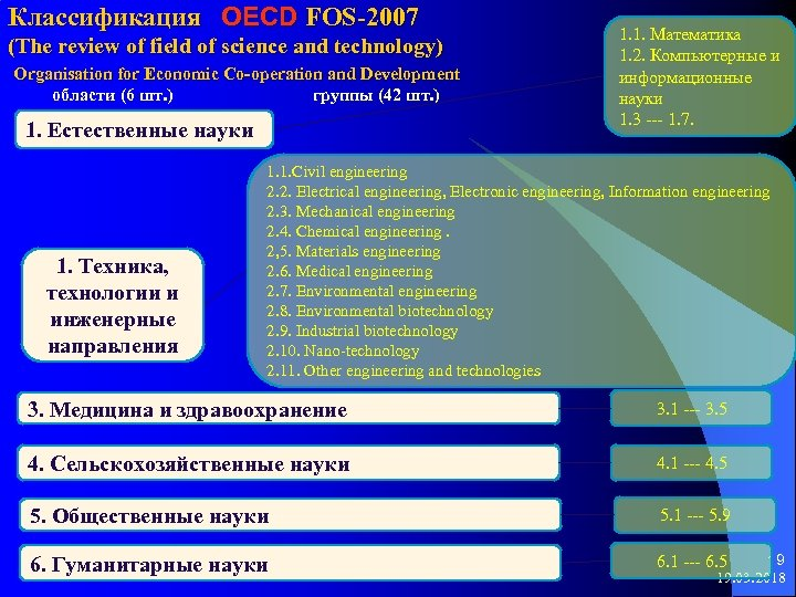 Классификация OECD FOS-2007 (The review of field of science and technology) Organisation for Economic