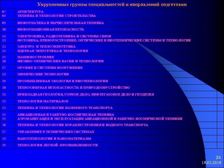 Укрупненные группы специальностей и направлений подготовки 07 08 АРХИТЕКТУРА ТЕХНИКА И ТЕХНОЛОГИИ СТРОИТЕЛЬСТВА 09