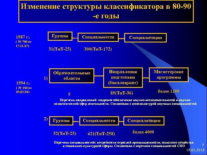 Изменение структуры классификатора в 80 -90 -е годы Группы ( № 790 от 17.