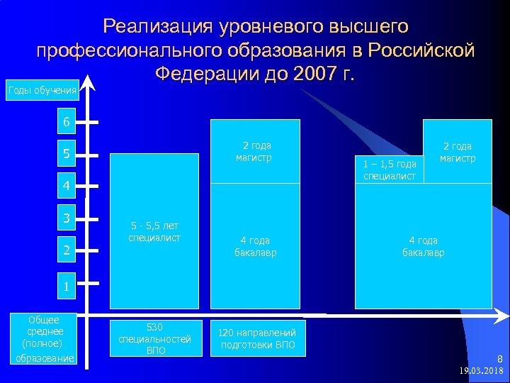 Реализация уровневого высшего профессионального образования в Российской Федерации до 2007 г. Годы обучения 6