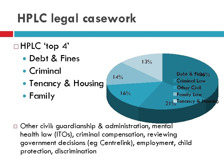 HPLC legal casework HPLC 'top 4' Debt & Fines Criminal Tenancy & Housing Family
