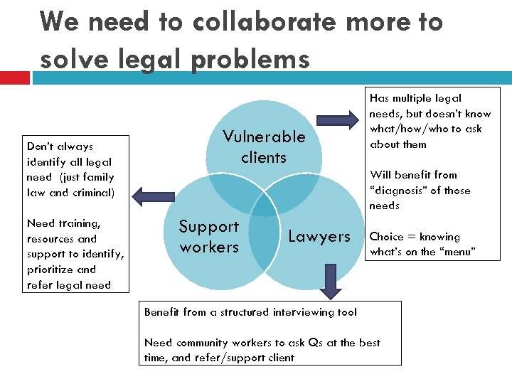 We need to collaborate more to solve legal problems Don't always identify all legal