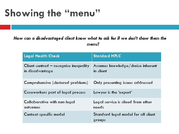 """Showing the """"menu"""" How can a disadvantaged client know what to ask for if"""