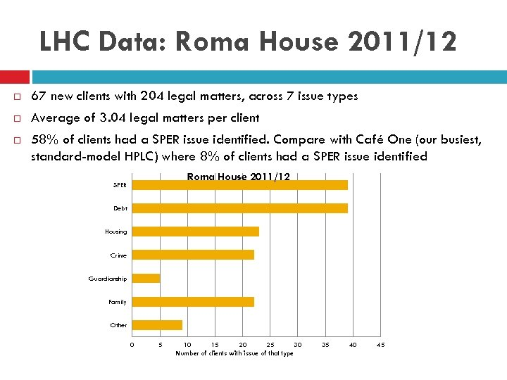 LHC Data: Roma House 2011/12 67 new clients with 204 legal matters, across 7