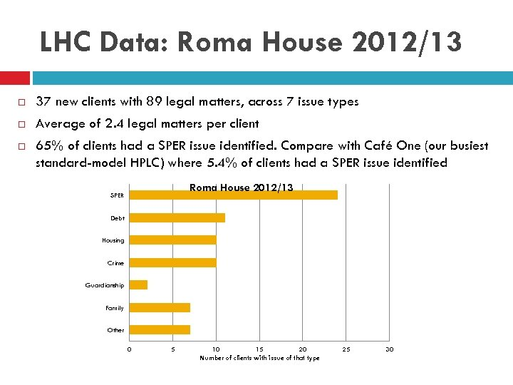 LHC Data: Roma House 2012/13 37 new clients with 89 legal matters, across 7