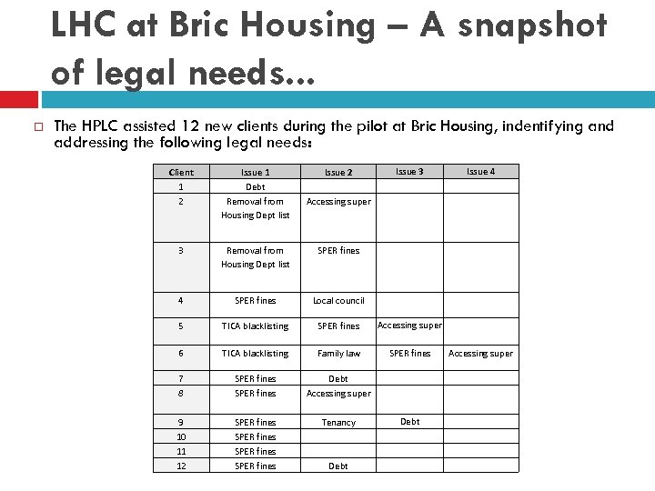 LHC at Bric Housing – A snapshot of legal needs. . . The HPLC