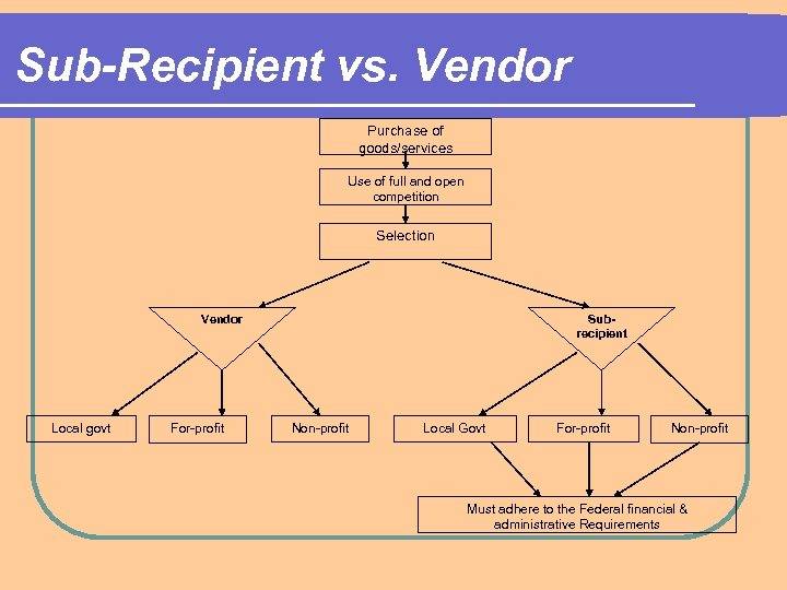 Sub-Recipient vs. Vendor Purchase of goods/services Use of full and open competition Selection Vendor