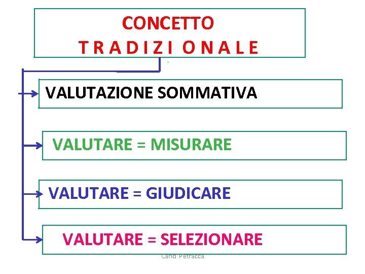 CONCETTO TRADIZI ONALE VALUTAZIONE SOMMATIVA VALUTARE = MISURARE VALUTARE = GIUDICARE VALUTARE = SELEZIONARE