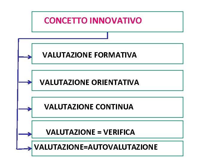 CONCETTO INNOVATIVO VALUTAZIONE FORMATIVA VALUTAZIONE ORIENTATIVA VALUTAZIONE CONTINUA VALUTAZIONE = VERIFICA Carlo Petracca VALUTAZIONE=AUTOVALUTAZIONE