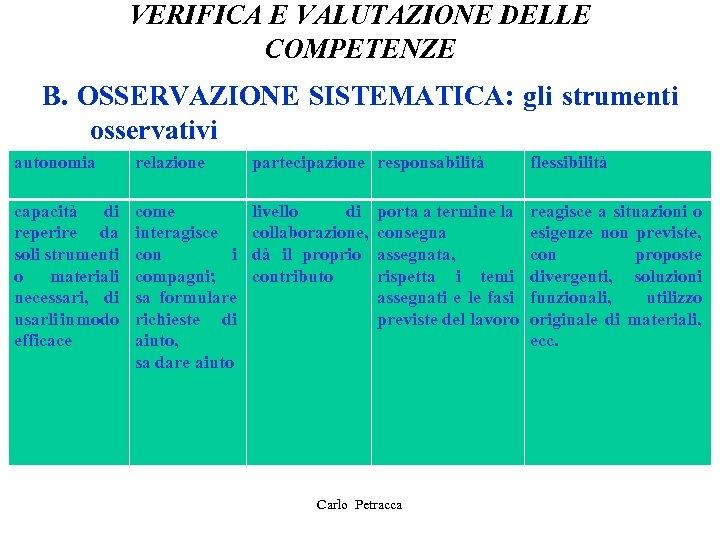 VERIFICA E VALUTAZIONE DELLE COMPETENZE B. OSSERVAZIONE SISTEMATICA: gli strumenti osservativi autonomia relazione partecipazione