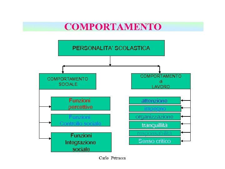 COMPORTAMENTO PERSONALITA' SCOLASTICA COMPORTAMENTO di LAVORO COMPORTAMENTO SOCIALE Funzioni percettive Funzioni Controllo sociale Funzioni