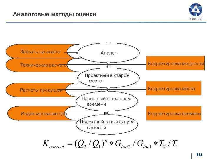 Аналоговые методы оценки Затраты на аналог Аналог Корректировка мощности Технические расчеты Проектный в старом