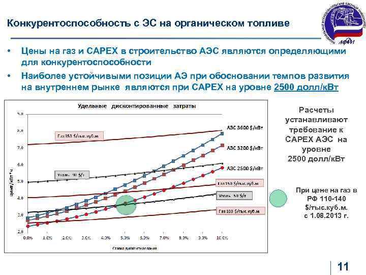 Конкурентоспособность с ЭС на органическом топливе • Цены на газ и САРЕХ в строительство